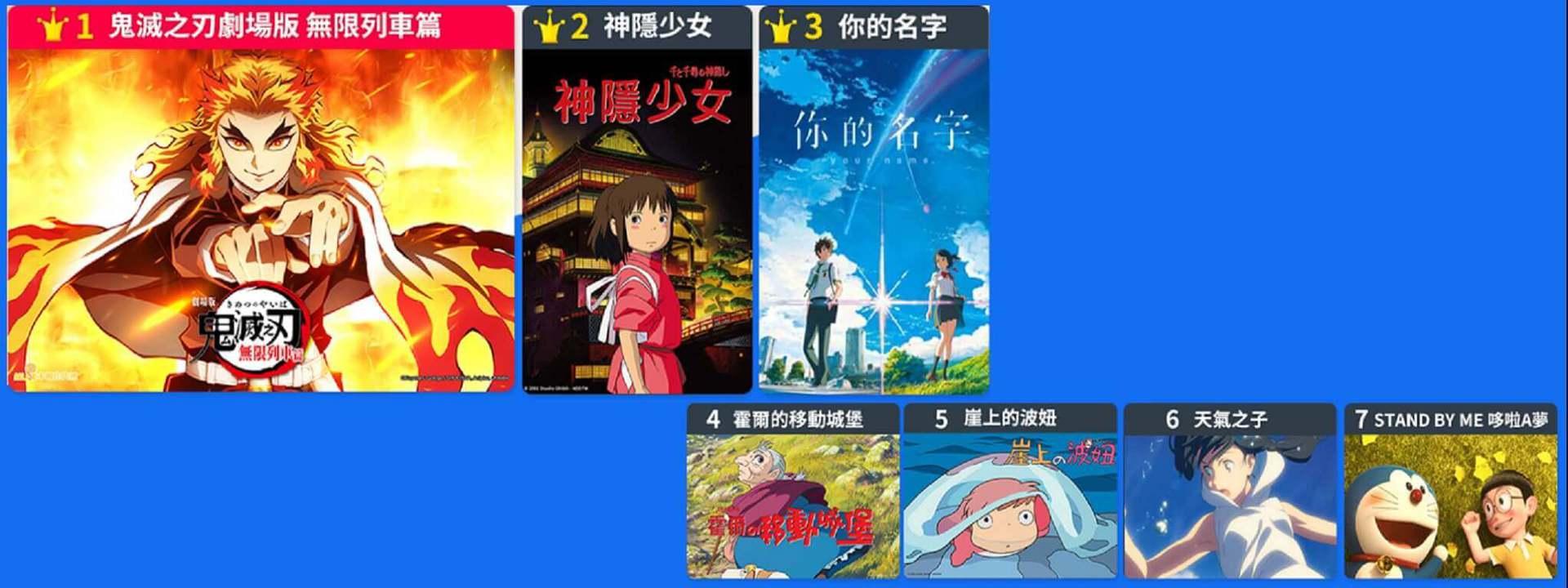 日本票房最賣座的動畫都在這